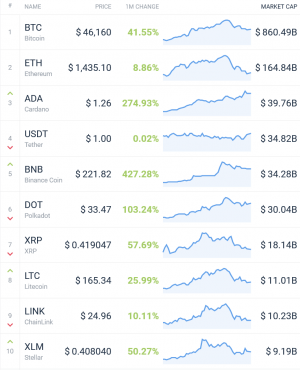 Coin Race: the best winners / losers of February;  Binance Coin wins race 102
