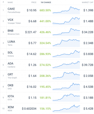 Coin Race: the best winners / losers of February;  Binance Coin wins race 103