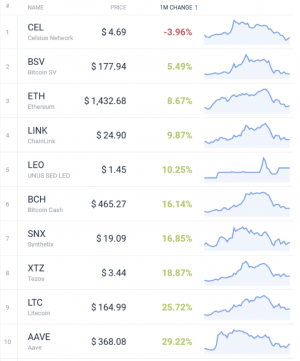 Coin Race: the best winners / losers of February;  Binance Coin wins race 104