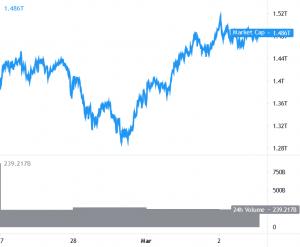 Bitcoin gặp khó khăn gần 50 nghìn USD, Ethereum và Altcoin hợp nhất mức tăng 101