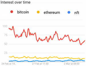 NFT Overtakes Litecoin, Bitcoin Cash, and XRP on Google 102