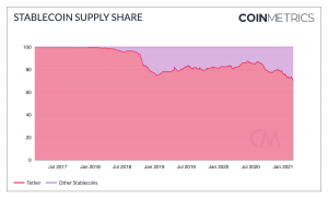 Tether's Supply Dominance Hits Record Low som USDC & Co Rise 102