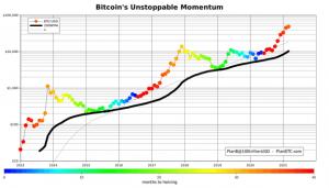 Revue crypto blockchain et Defi de la semaine du 1er mars 2021 103