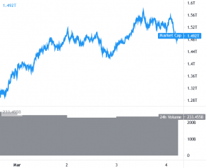 Bitcoin Fails Above USD 52K, Ethereum and Altcoins Correct Gains 101