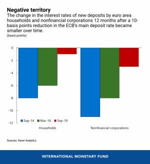 La evidencia está en las políticas negativas de tasas de interés 102
