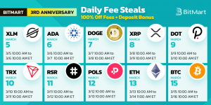 BitMart daily fee