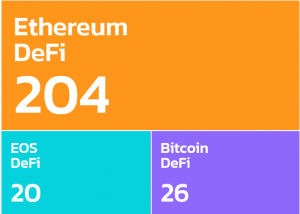 DeFi On Bitcoin To Grow In The Shadow Of Ethereum 102