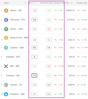 Crypto Market Sentiment Unchanged; XRP Wins the Day, Loses the Week 102