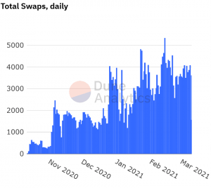 Swaps and NFTs Accelerate MetaMask's Growth 103