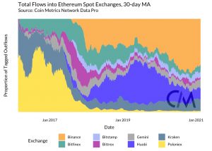 Ethereum Miners Don't Cause Price Volatility, Says Analyst 102