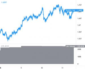 Bitcoin konsoliderar fortfarande, Ethereum och Altcoins korrigerar lägre 101
