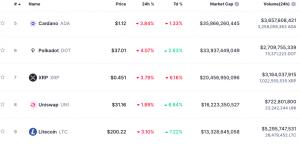Litecoin (LTC): la cryptomonnaie dans l'ombre du Bitcoin peut-elle rebondir ? 102