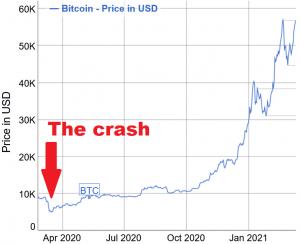 A Year Since Big Market Crash: Bitcoin Up 1,370%, Ethereum - 1,740% 102