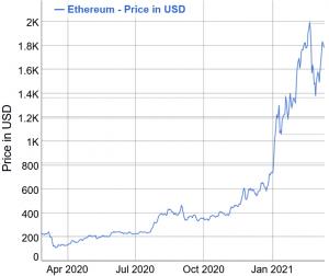 A Year Since Big Market Crash: Bitcoin Up 1,370%, Ethereum - 1,740% 103