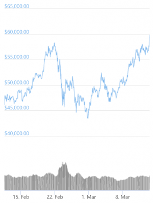 Bitcoin Conquers USD 60,000 As Demand Exceeds Supply 103