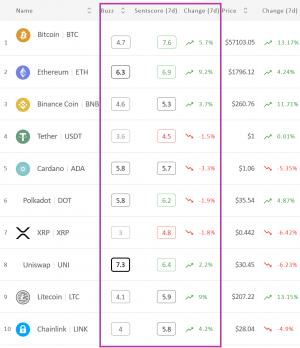 O sentimento do cripto mercado se aproxima da zona positiva;  Ethereum obtém a coroa 102