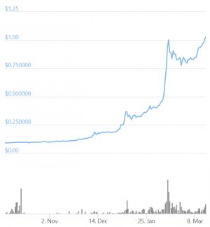 Europe Gets Its New Crypto Unicorn, Bitpanda 102