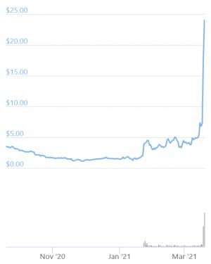 Livepeer Tăng 252% trong một ngày sau khi ra mắt Grayscale Trust 102