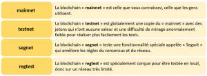 Saviez-vous qu'il existe plusieurs blockchains Bitcoin (BTC) ? 104