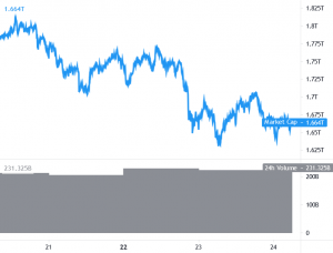 Bitcoin, Ethereum Struggle To Recover, Multiple Altcoins In Green 101
