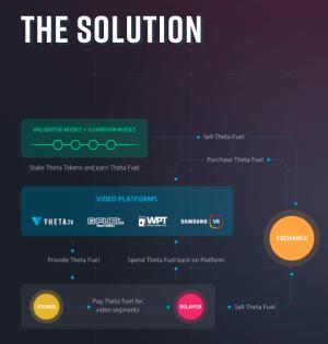 Theta: une blockchain pour le streaming 105