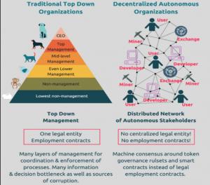 Quel sera l'avenir des Organisations Autonomes Décentralisées (DAO) ? 102