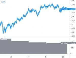 Bitcoin Consolidates, Ethereum Still Below USD 1,700 101