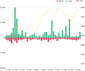 """Have Crypto Traders Learned? """"Only"""" USD 600M Liquidated In One Hour 102"""