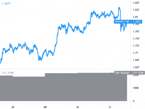 Bitcoin and Ethereum Correct Lower, Dips Remain Supported 101