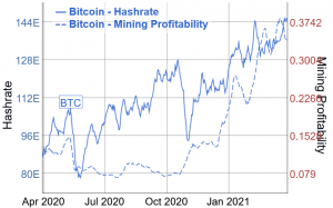 hashrate mineraria bitcoin