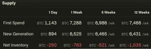Độ khó của việc khai thác Bitcoin nhắm đến mức cao nhất mọi thời đại;  Hashrate đã có 103