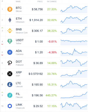 Coin Race: Top Winners/Losers of March and 1st Quarter of 2021 102
