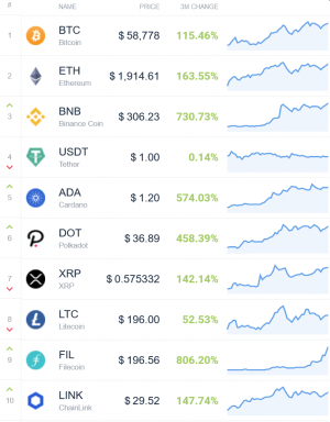 Coin Race: Top Winners/Losers of March and 1st Quarter of 2021 103