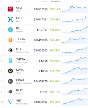 Coin Race: Top Winners/Losers of March and 1st Quarter of 2021 104