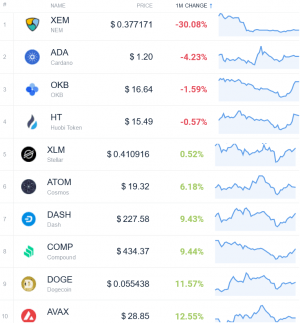 Coin Race: Top Winners/Losers of March and 1st Quarter of 2021 105