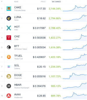 Coin Race: Top Winners/Losers of March and 1st Quarter of 2021 106