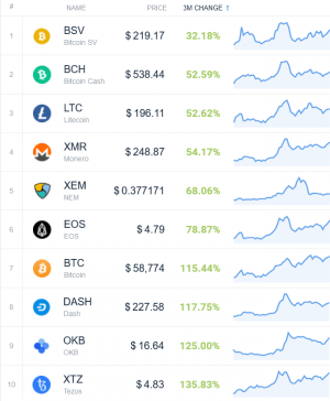 Coin Race: Top Winners/Losers of March and 1st Quarter of 2021 107