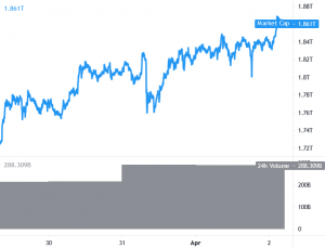 Bitcoin Revisits USD 60K, Ethereum - 2K, BNB, Altcoins Surge 101