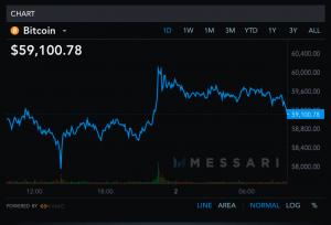 Le prix du Bitcoin repasse au-dessus des 60 000$, Ethereum touche 2 000$ 102