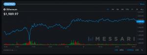 Le prix du Bitcoin repasse au-dessus des 60 000$, Ethereum touche 2 000$ 103