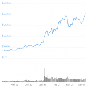Ethereum Is Now Discovering Its New ATHs Against USD 102