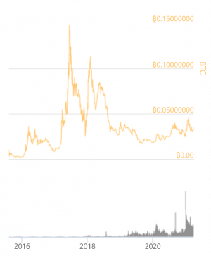 Ethereum Is Now Discovering Its New ATHs Against USD 103