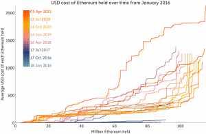 Unlike Bitcoin, Ethereum's ATH Was Driven by Relatively Small Demand - Analyst 102