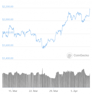 Bitcoin Spikes Above USD 61K, Ethereum Hits New ATH 103