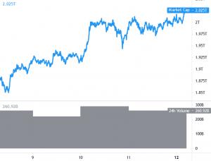 Bitcoin Hovers Around USD 60K, BNB Rallies Above USD 560 101