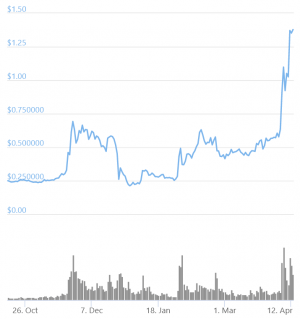 XRP Doubles as Ripple Scores Victory, 'XRP' Overtakes 'Ethereum' On Google 102