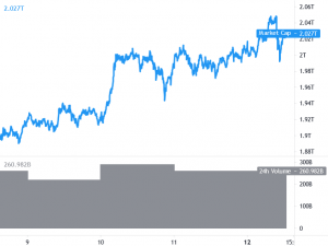 Bitcoin and Ethereum Bulls Hesitate, BNB Extends Rally Above USD 600 101