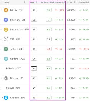 Le sentiment général autour du marché des cryptomonnaies est positif 102