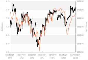 Le sentiment général autour du marché des cryptomonnaies est positif 103
