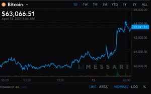 Bitcoin atteint 63 000$ / Source: Messari.io